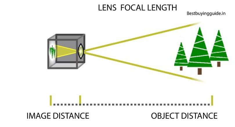 Focal length