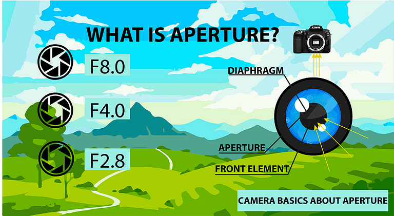 What aperture in photography