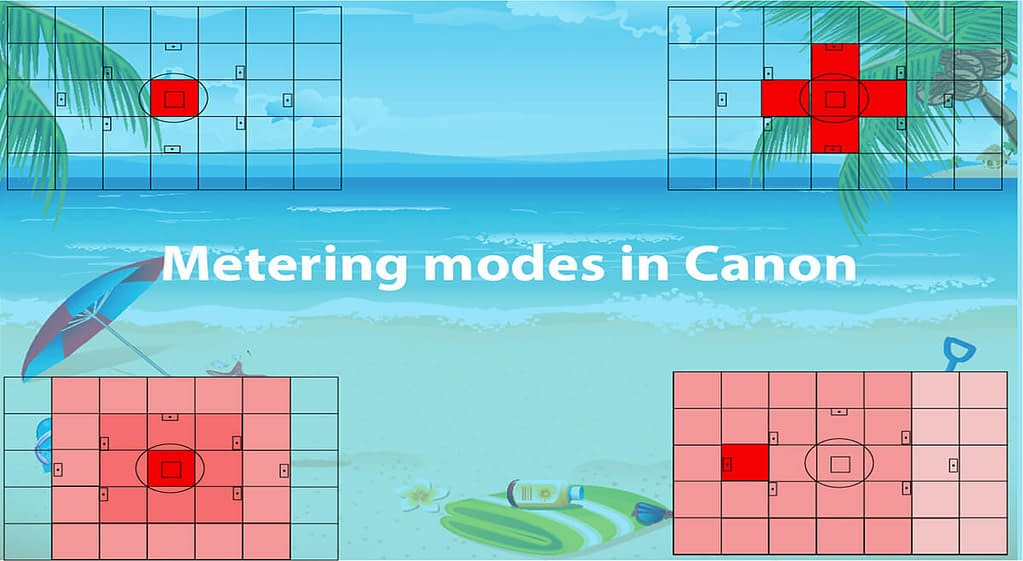 Metering modes in Canon