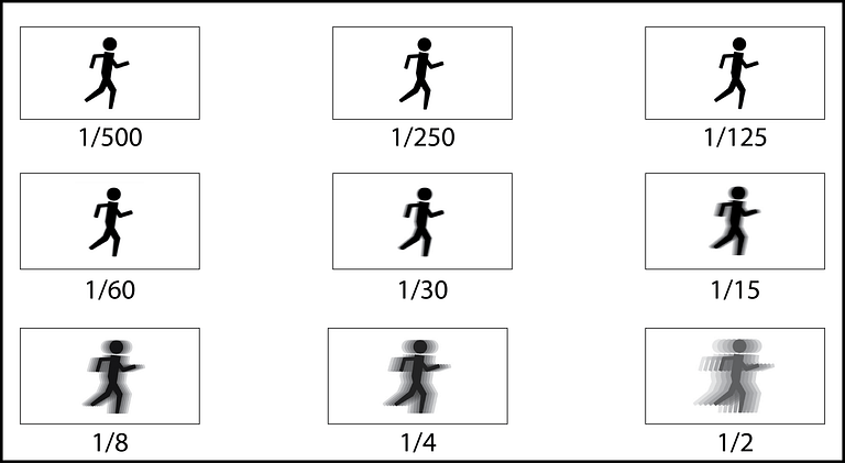 Shutter speed in photography explained