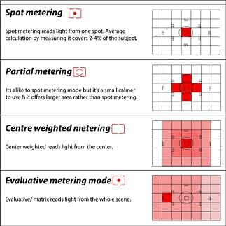 Canon metering mode cheat sheet