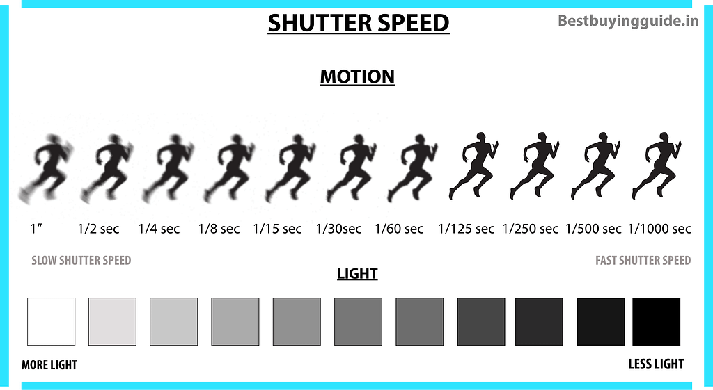 what shutter speed photography